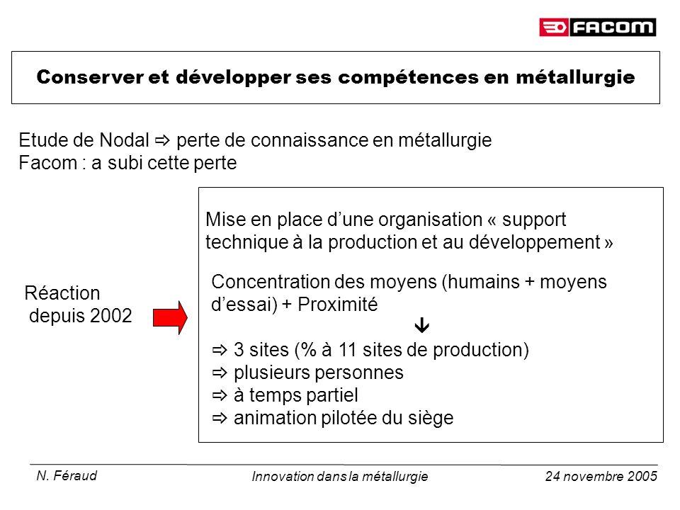 24 novembre 2005 N. Féraud Innovation dans la métallurgie Conserver et développer ses compétences en métallurgie Etude de Nodal perte de connaissance