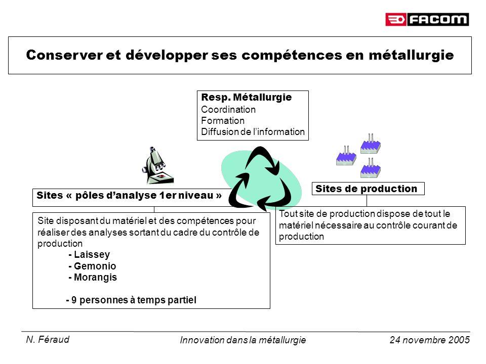 24 novembre 2005 N. Féraud Innovation dans la métallurgie Conserver et développer ses compétences en métallurgie Sites « pôles danalyse 1er niveau » S