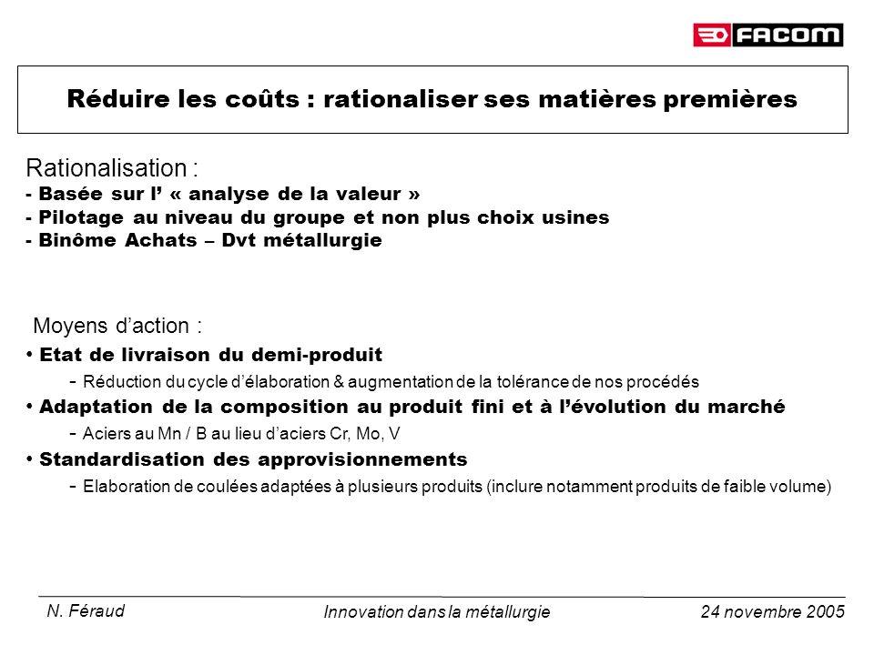 24 novembre 2005 N. Féraud Innovation dans la métallurgie Réduire les coûts : rationaliser ses matières premières Rationalisation : - Basée sur l « an