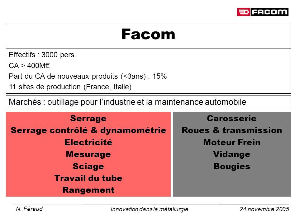 24 novembre 2005 N. Féraud Innovation dans la métallurgie Marchés : outillage pour lindustrie et la maintenance automobile Facom Carosserie Roues & tr