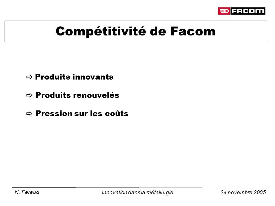 24 novembre 2005 N. Féraud Innovation dans la métallurgie Compétitivité de Facom Produits innovants Produits renouvelés Pression sur les coûts