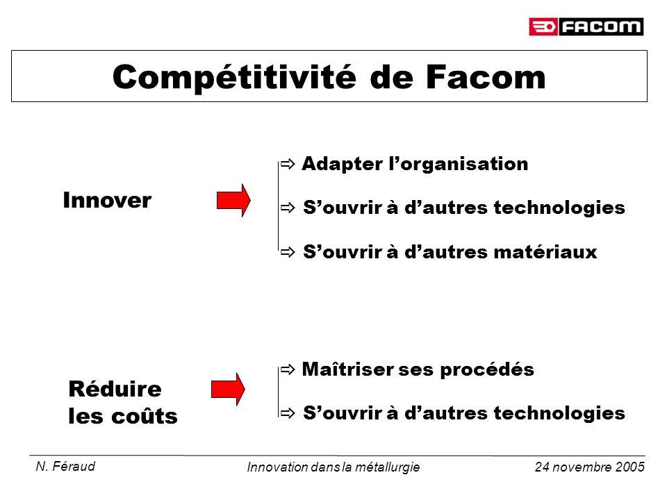 24 novembre 2005 N. Féraud Innovation dans la métallurgie Compétitivité de Facom Adapter lorganisation Souvrir à dautres technologies Souvrir à dautre