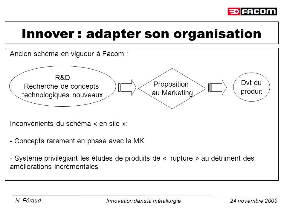 24 novembre 2005 N. Féraud Innovation dans la métallurgie Innover : adapter son organisation R&D Recherche de concepts technologiques nouveaux Proposi