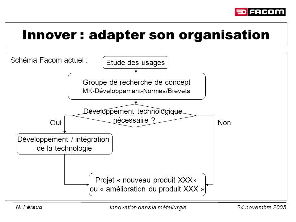 24 novembre 2005 N. Féraud Innovation dans la métallurgie Innover : adapter son organisation Schéma Facom actuel : Développement technologique nécessa