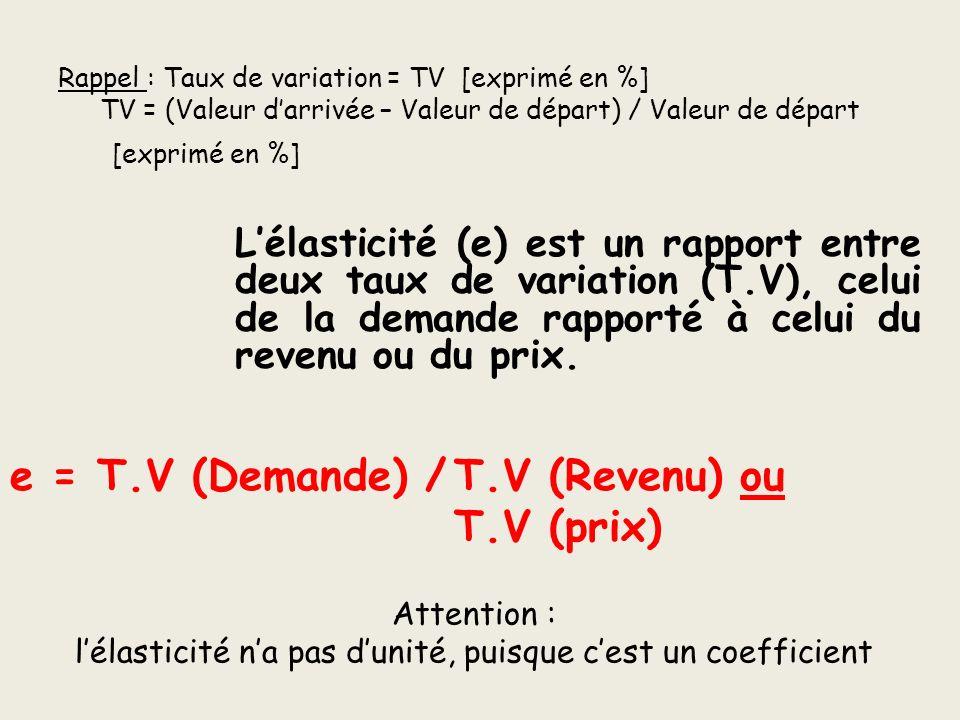 Rappel : Taux de variation = TV [exprimé en %] TV = (Valeur darrivée – Valeur de départ) / Valeur de départ Lélasticité (e) est un rapport entre deux