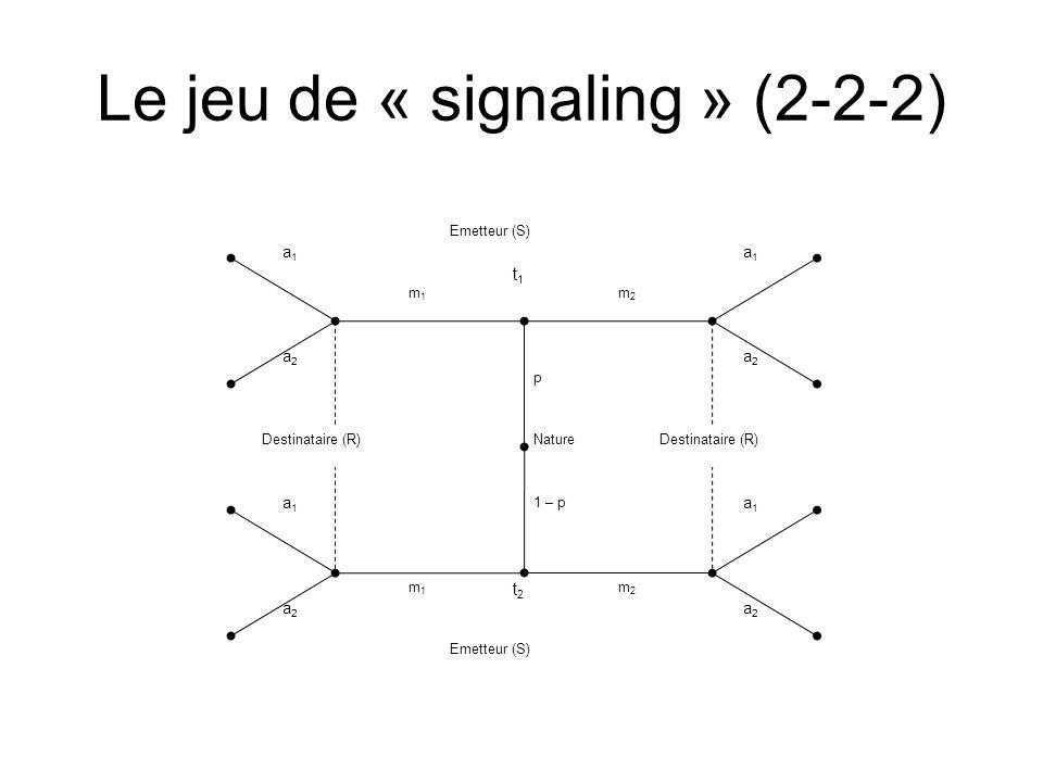 Le jeu de « signaling » (2-2-2) Emetteur (S) t1t1 t2t2 a2a2 a2a2 a2a2 a2a2 a1a1 a1a1 a1a1 a1a1 m1m1 Destinataire (R) m1m1 m2m2 m2m2 Nature p 1 – p