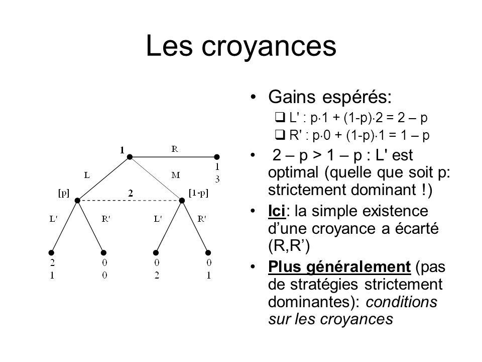 Les croyances Gains espérés: L : p 1 + (1-p) 2 = 2 – p R : p 0 + (1-p) 1 = 1 – p 2 – p > 1 – p : L est optimal (quelle que soit p: strictement dominant !) Ici: la simple existence dune croyance a écarté (R,R) Plus généralement (pas de stratégies strictement dominantes): conditions sur les croyances
