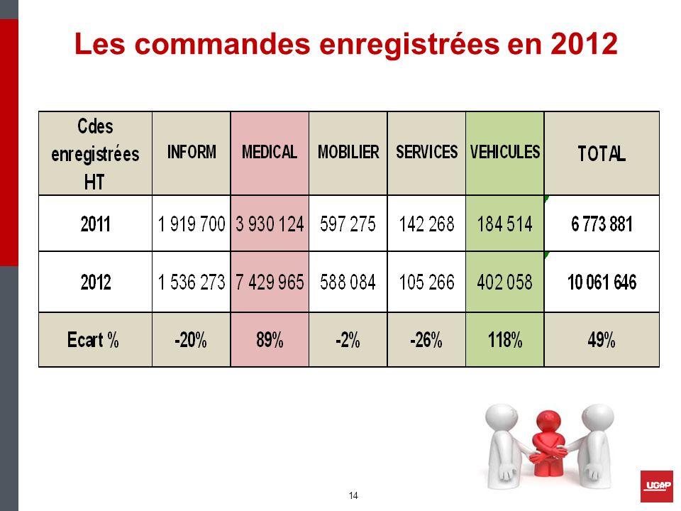 Les commandes enregistrées en 2012 14