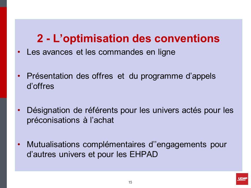 2 - Loptimisation des conventions Les avances et les commandes en ligne Présentation des offres et du programme dappels doffres Désignation de référen