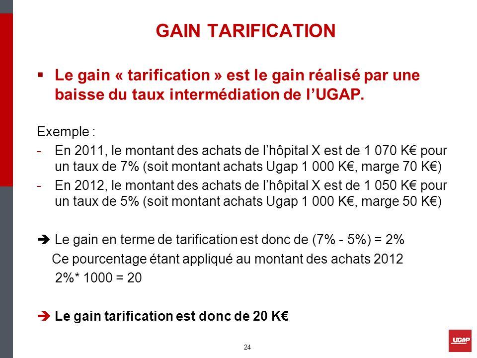 GAIN TARIFICATION Le gain « tarification » est le gain réalisé par une baisse du taux intermédiation de lUGAP. Exemple : -En 2011, le montant des acha