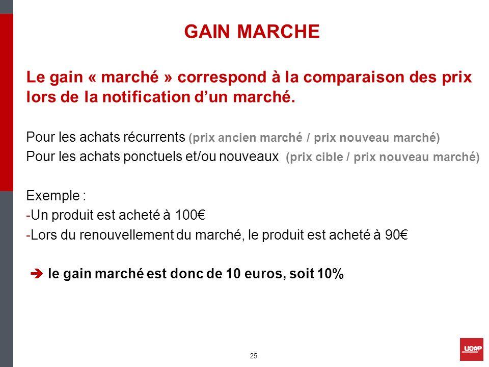 GAIN MARCHE Le gain « marché » correspond à la comparaison des prix lors de la notification dun marché. Pour les achats récurrents (prix ancien marché