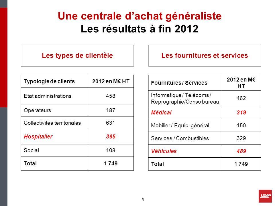 Typologie de clients2012 en M HT Etat administrations458 Opérateurs187 Collectivités territoriales631 Hospitalier365 Social108 Total1 749 Fournitures