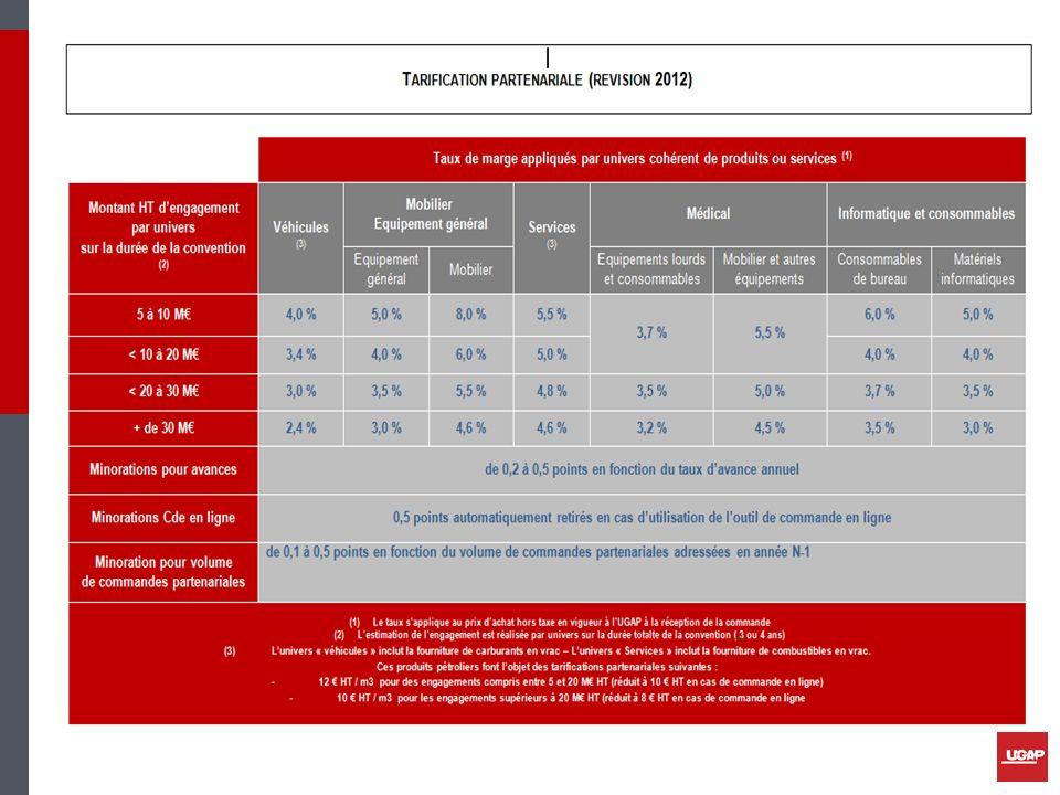 Les conventions partenariales Conventions signées UNI-HA RESAH IDF EPSAN (EPS Alsace Nord) HACOM 276 (GC Haute-Normandie) GSC achats du Centre Phare Basse -Normandie Phare Languedoc-Roussillon Phare Nord-Pas-de-Calais … Et DGOS pour les véhicules des établissements médico- sociaux… 10