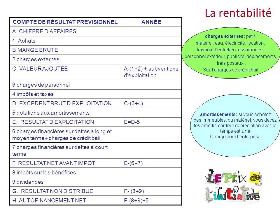 La rentabilité COMPTE DE RÉSULTAT PRÉVISIONNELANNÉE A. CHIFFRE DAFFAIRES 1. Achats B MARGE BRUTE 2 charges externes C. VALEUR AJOUTÉEA-(1+2) + subvent
