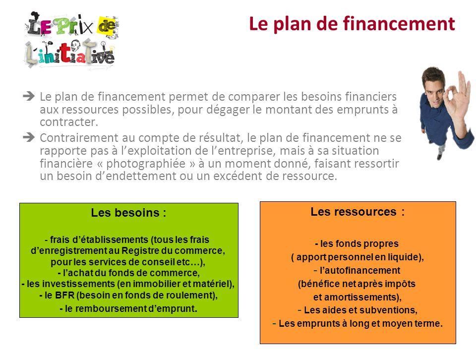 Le plan de financement Le plan de financement permet de comparer les besoins financiers aux ressources possibles, pour dégager le montant des emprunts