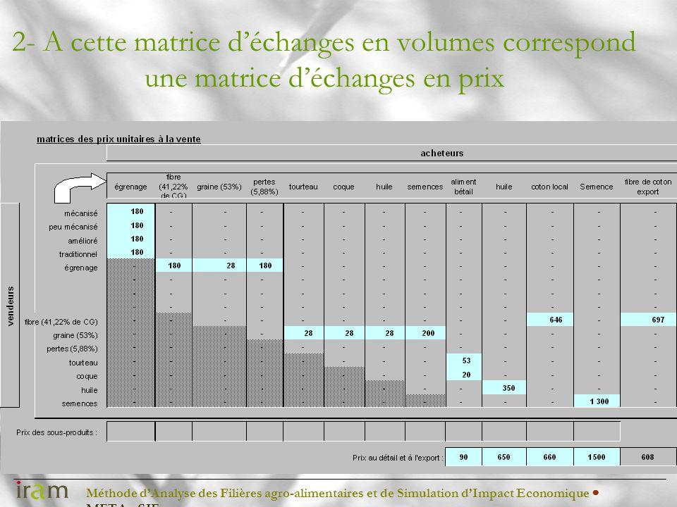Méthode dAnalyse des Filières agro-alimentaires et de Simulation dImpact Economique METAφSIE 2- A cette matrice déchanges en volumes correspond une ma