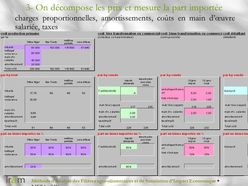 Méthode dAnalyse des Filières agro-alimentaires et de Simulation dImpact Economique METAφSIE 3- On décompose les prix et mesure la part importée charg