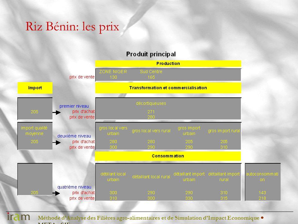 Méthode dAnalyse des Filières agro-alimentaires et de Simulation dImpact Economique METAφSIE Riz Bénin: les prix