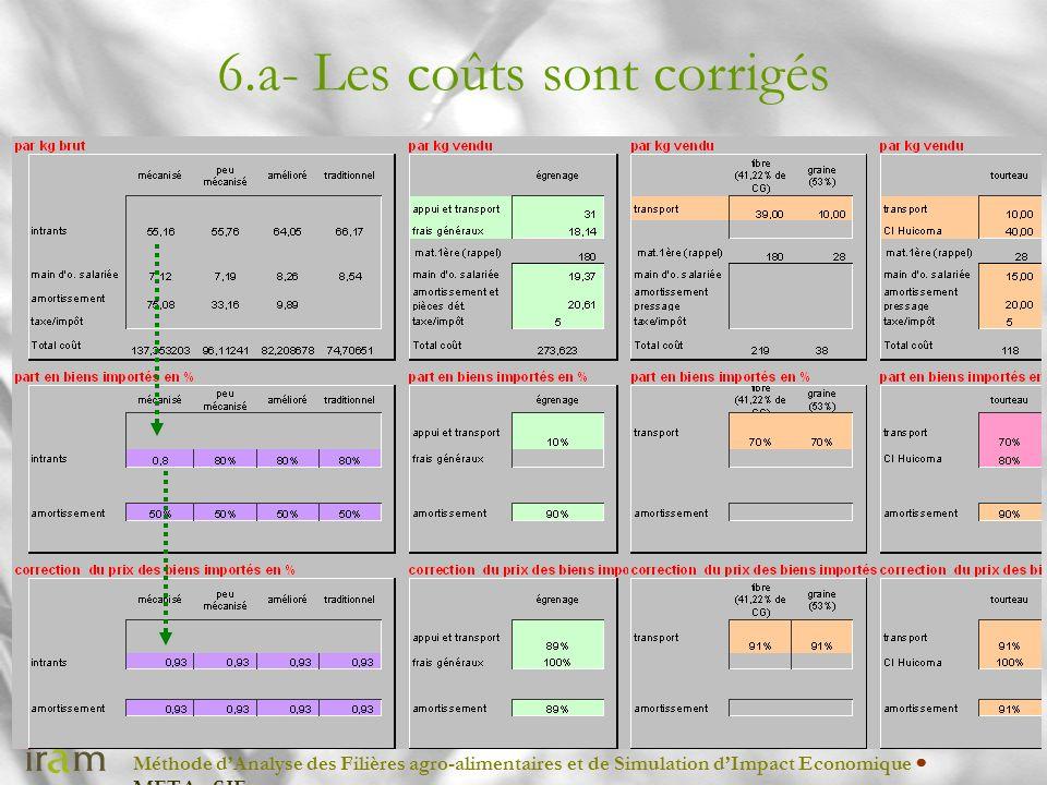 Méthode dAnalyse des Filières agro-alimentaires et de Simulation dImpact Economique METAφSIE 6.a- Les coûts sont corrigés