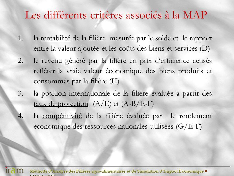 Méthode dAnalyse des Filières agro-alimentaires et de Simulation dImpact Economique METAφSIE Les différents critères associés à la MAP 1.la rentabilit