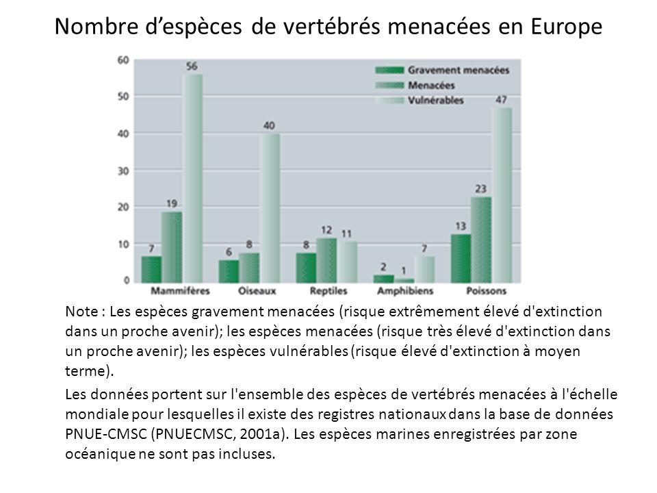 Nombre despèces de vertébrés menacées en Europe Note : Les espèces gravement menacées (risque extrêmement élevé d'extinction dans un proche avenir); l