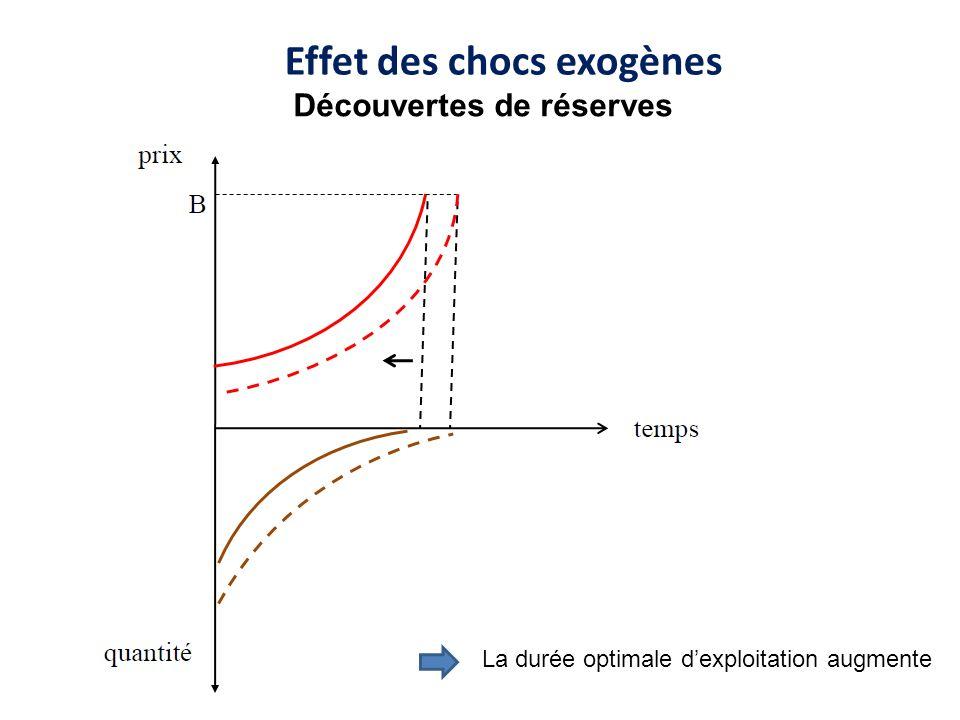 Effet des chocs exogènes La durée optimale dexploitation augmente Découvertes de réserves