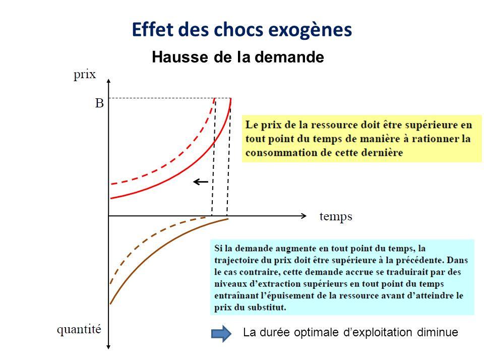 Effet des chocs exogènes La durée optimale dexploitation diminue Hausse de la demande