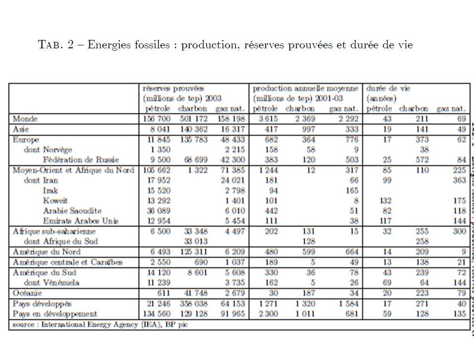 Les tableaux 1 et 2 donnent quelques informations sur les stocks de ressources non renouvelables et lextraction.