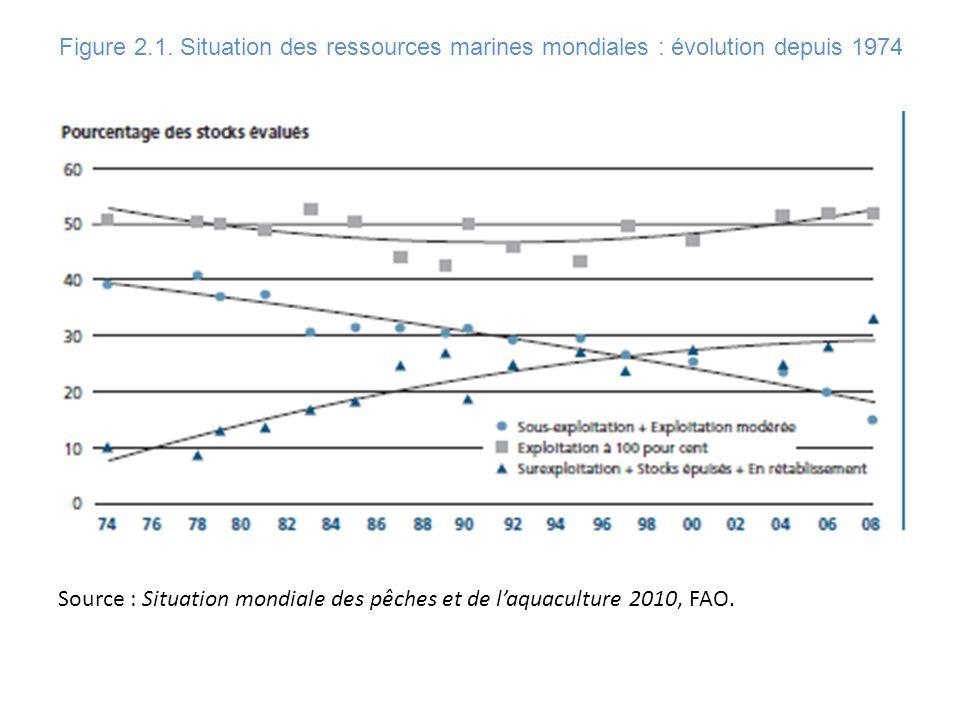 Source : Situation mondiale des pêches et de laquaculture 2010, FAO. Figure 2.1. Situation des ressources marines mondiales : évolution depuis 1974