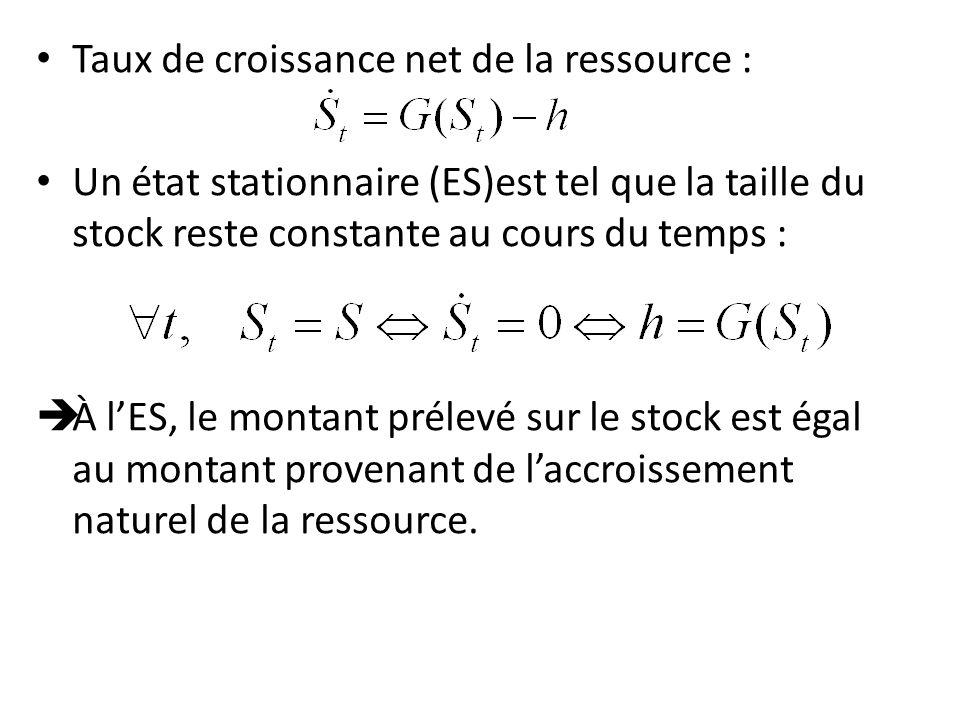 Taux de croissance net de la ressource : Un état stationnaire (ES)est tel que la taille du stock reste constante au cours du temps : À lES, le montant