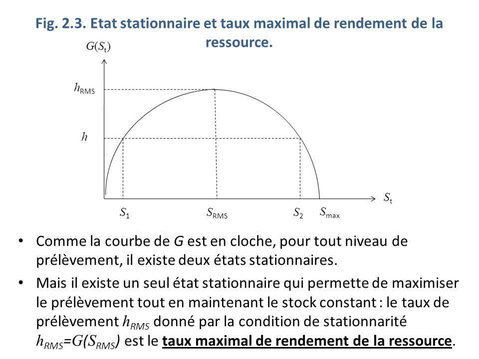 Fig. 2.3. Etat stationnaire et taux maximal de rendement de la ressource. Comme la courbe de G est en cloche, pour tout niveau de prélèvement, il exis