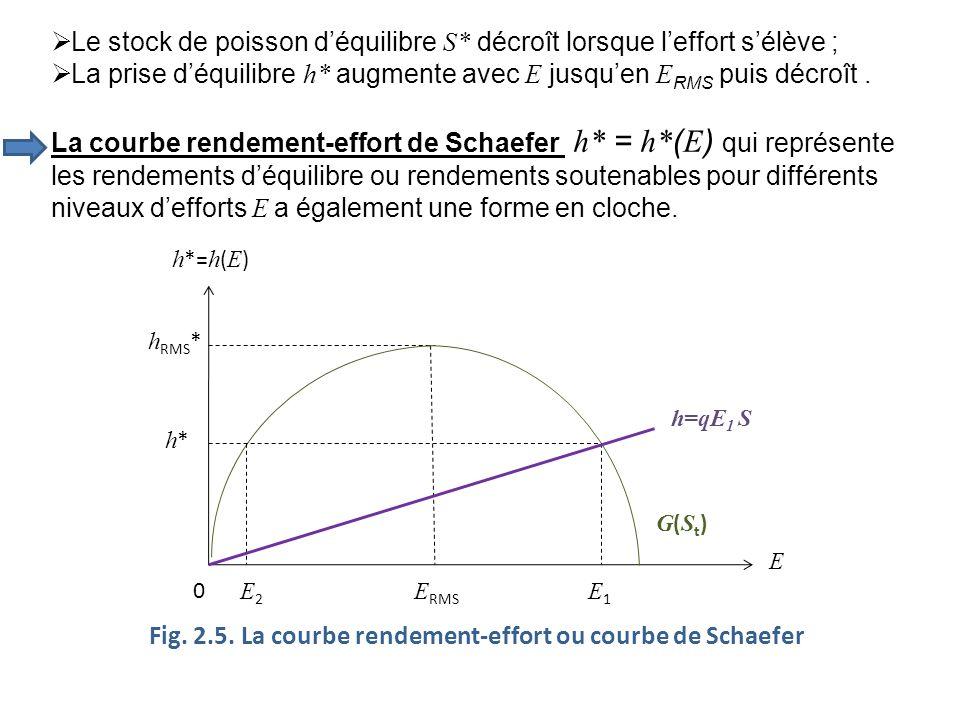 Fig. 2.5. La courbe rendement-effort ou courbe de Schaefer h *= h ( E ) h RMS * h*h* E2E2 E RMS E1E1 0 E Le stock de poisson déquilibre S* décroît lor