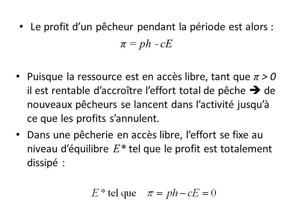 Le profit dun pêcheur pendant la période est alors : π = ph ˗ cE Puisque la ressource est en accès libre, tant que π > 0 il est rentable daccroître le
