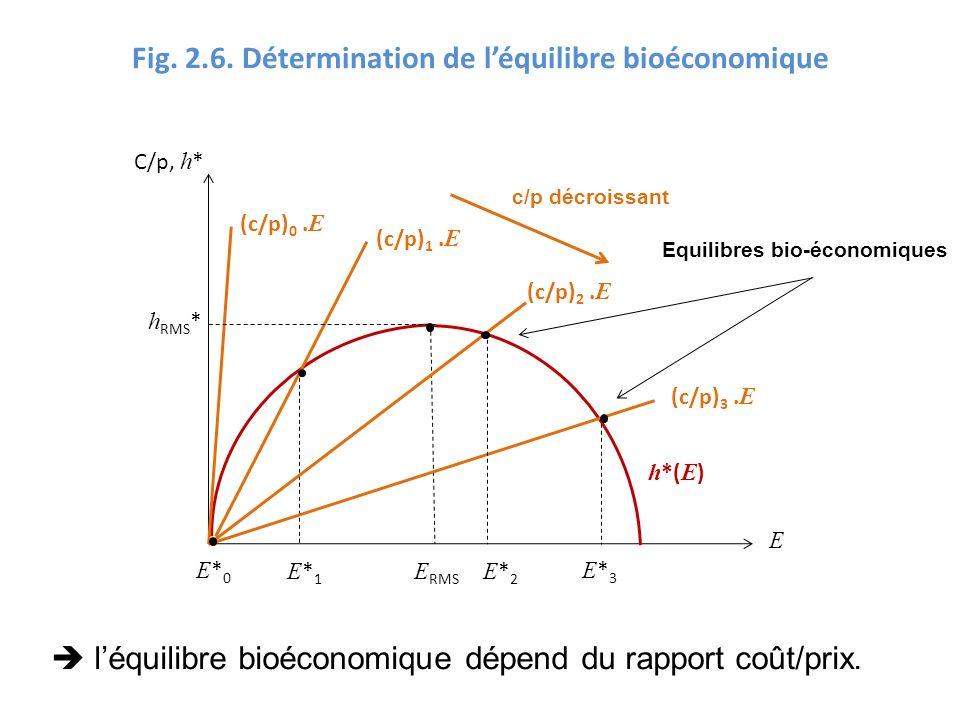 Fig. 2.6. Détermination de léquilibre bioéconomique C/p, h * E RMS E*3E*3 E (c/p) 0. E h *( E ) E*2E*2 E*1E*1 E*0E*0 léquilibre bioéconomique dépend d