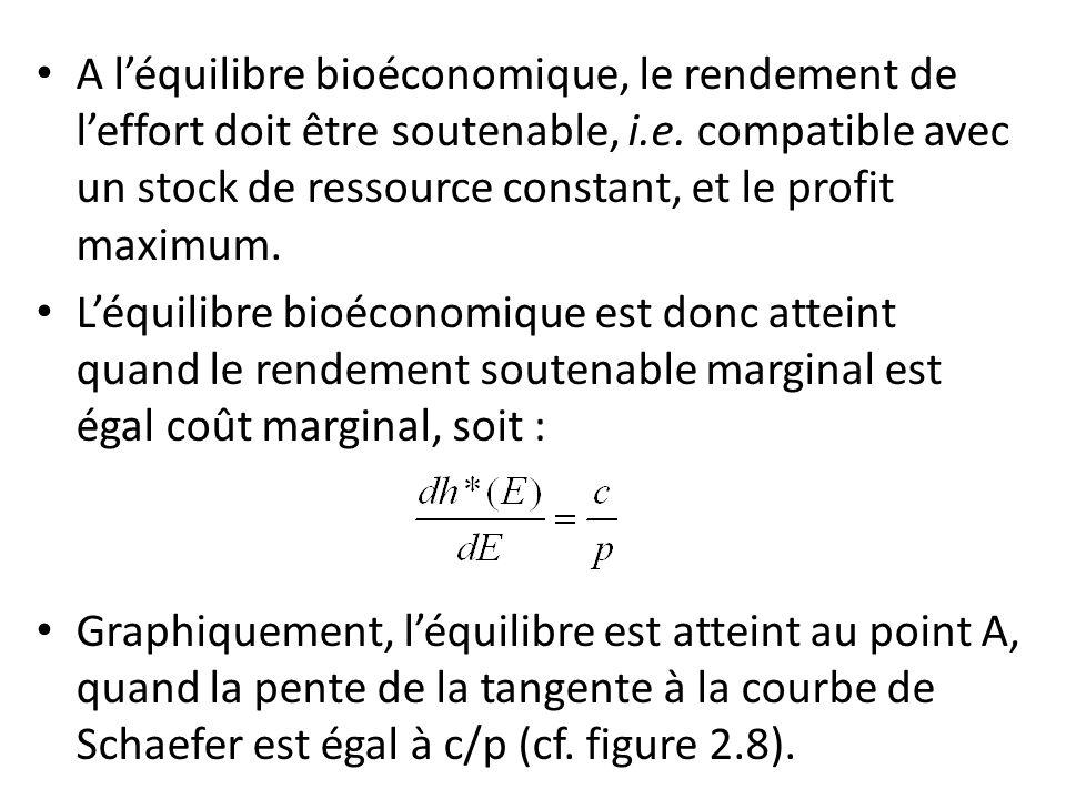 A léquilibre bioéconomique, le rendement de leffort doit être soutenable, i.e. compatible avec un stock de ressource constant, et le profit maximum. L