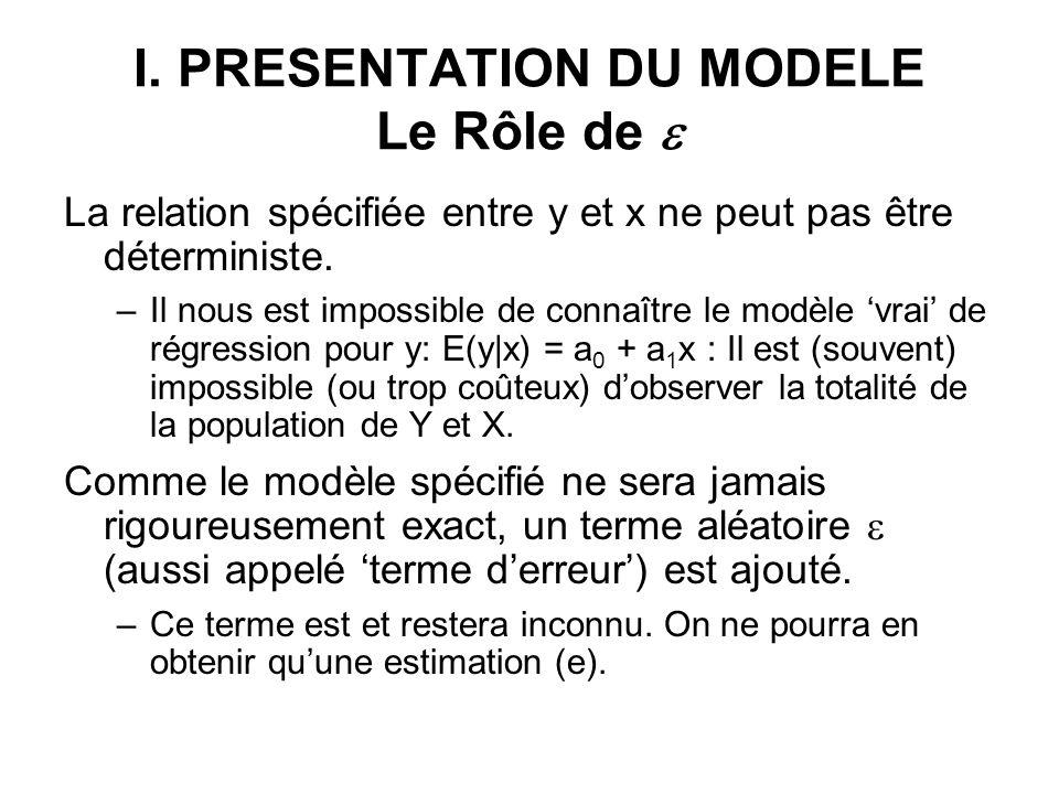 I. PRESENTATION DU MODELE Le Rôle de La relation spécifiée entre y et x ne peut pas être déterministe. –Il nous est impossible de connaître le modèle