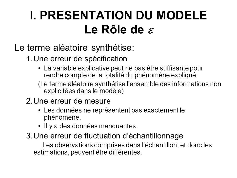 I. PRESENTATION DU MODELE Le Rôle de Le terme aléatoire synthétise: 1.Une erreur de spécification La variable explicative peut ne pas être suffisante