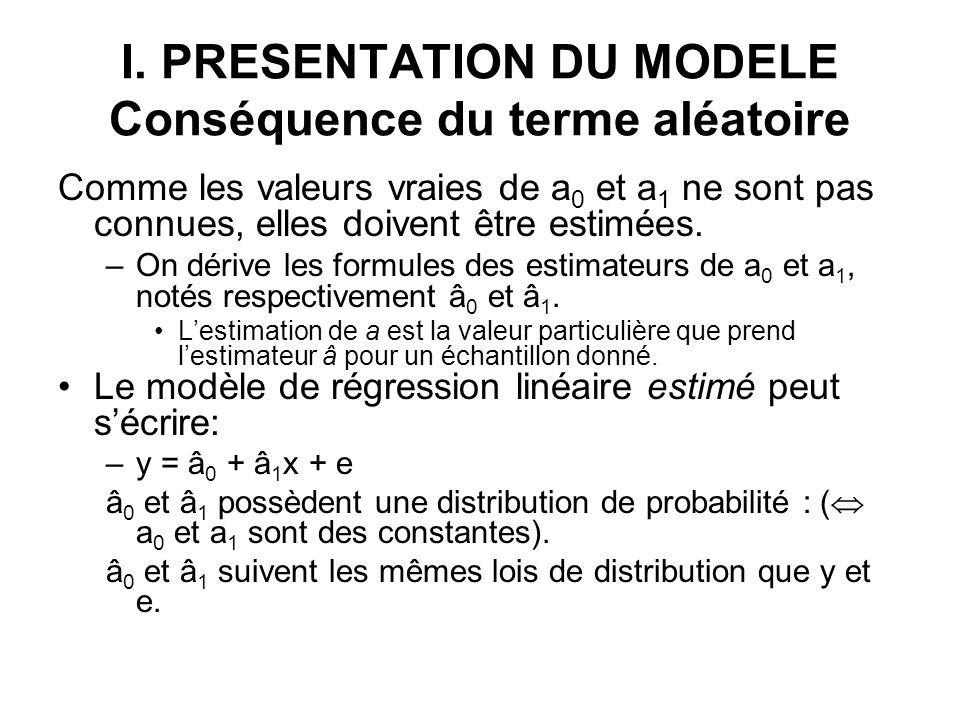 I. PRESENTATION DU MODELE Conséquence du terme aléatoire Comme les valeurs vraies de a 0 et a 1 ne sont pas connues, elles doivent être estimées. –On