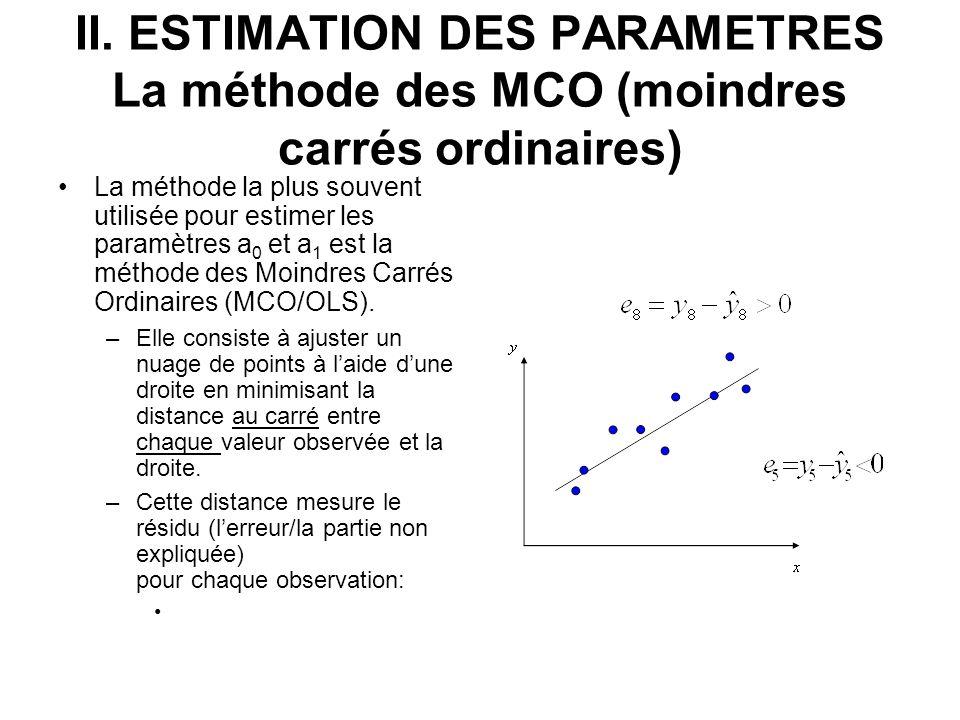 II. ESTIMATION DES PARAMETRES La méthode des MCO (moindres carrés ordinaires) La méthode la plus souvent utilisée pour estimer les paramètres a 0 et a