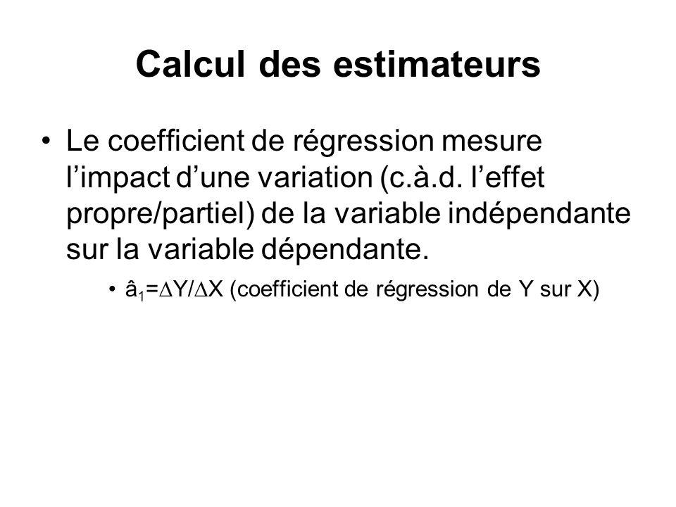 Calcul des estimateurs Le coefficient de régression mesure limpact dune variation (c.à.d. leffet propre/partiel) de la variable indépendante sur la va