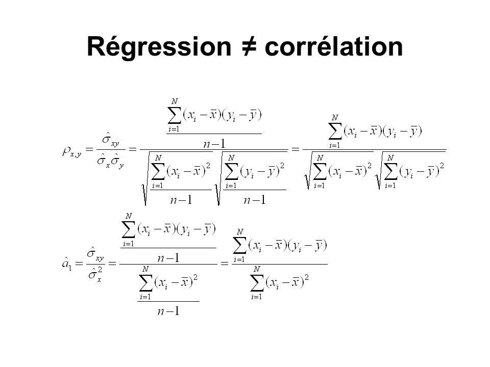 Régression corrélation