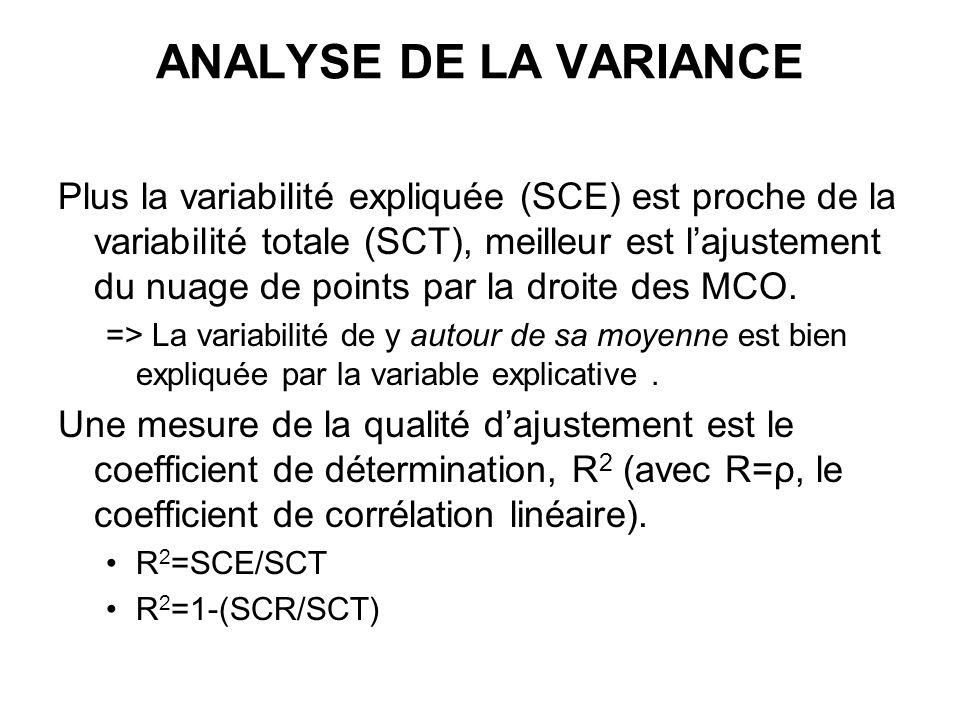ANALYSE DE LA VARIANCE Plus la variabilité expliquée (SCE) est proche de la variabilité totale (SCT), meilleur est lajustement du nuage de points par