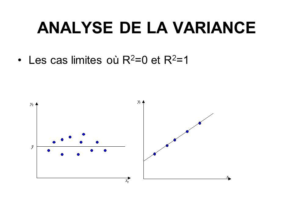 ANALYSE DE LA VARIANCE Les cas limites où R 2 =0 et R 2 =1