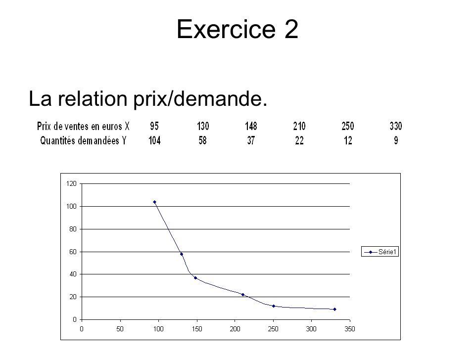 Exercice 2 La relation prix/demande.