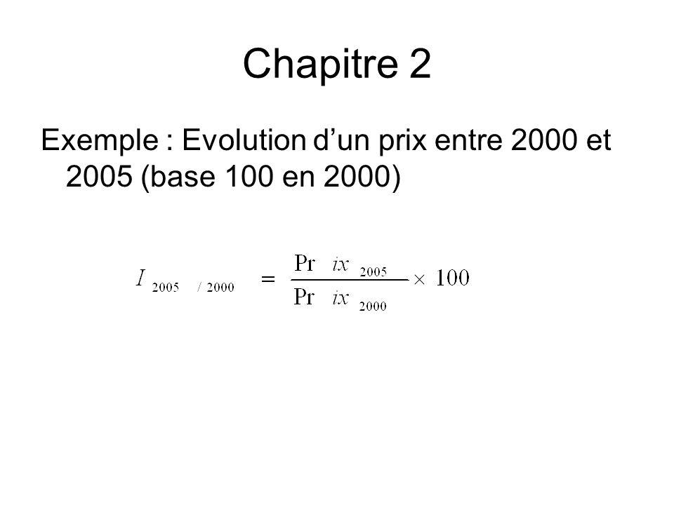 Chapitre 2 Exemple : Evolution dun prix entre 2000 et 2005 (base 100 en 2000)