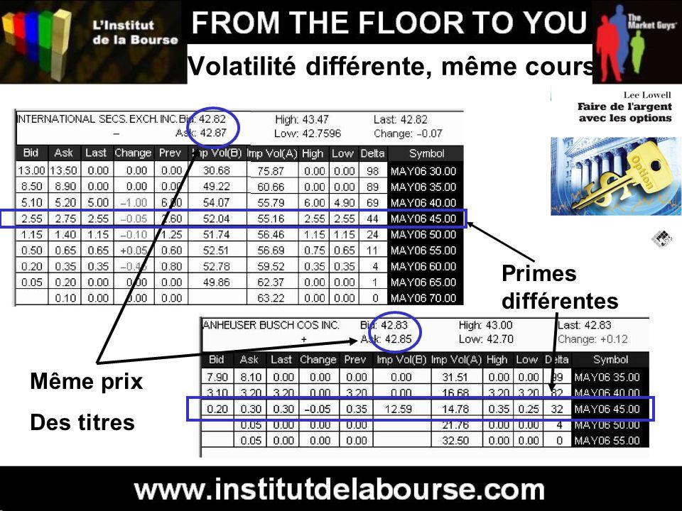 Volatilité différente, même cours Même prix Des titres Primes différentes
