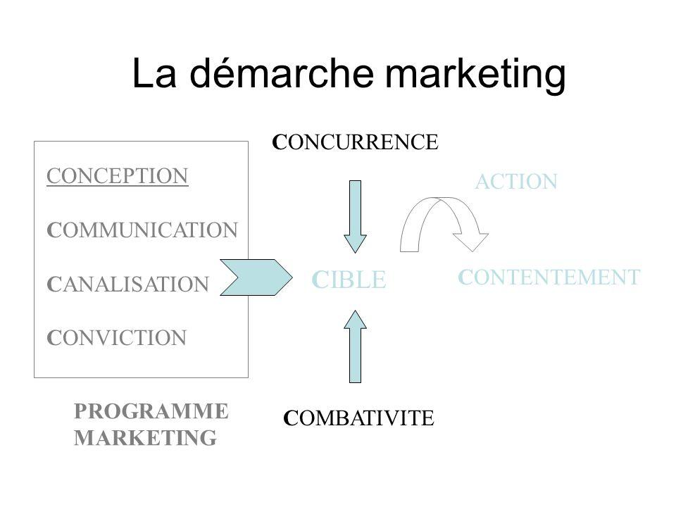 La démarche marketing CIBLE CONTENTEMENT CONCEPTION COMMUNICATION CANALISATION CONVICTION CONCURRENCE COMBATIVITE PROGRAMME MARKETING ACTION