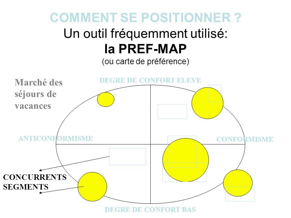 COMMENT SE POSITIONNER ? Un outil fréquemment utilisé: la PREF-MAP (ou carte de préférence) DEGRE DE CONFORT ELEVE DEGRE DE CONFORT BAS CONFORMISME AN
