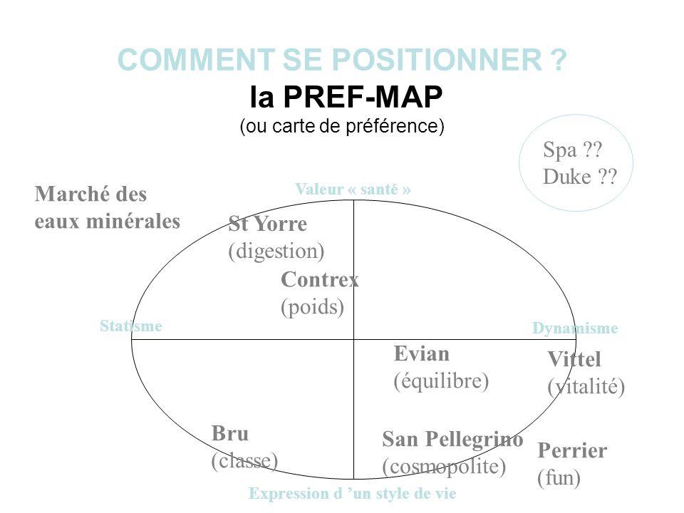 COMMENT SE POSITIONNER ? la PREF-MAP (ou carte de préférence) Valeur « santé » Expression d un style de vie Dynamisme Statisme Marché des eaux minéral