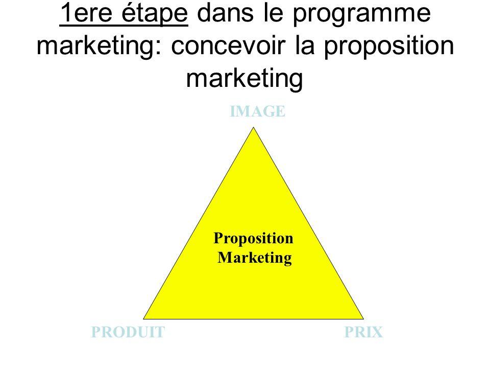 Choisir la proposition marketing, c est SE POSITIONNER PROPOSITION MARKETING IMAGE PRODUIT PRIX Se positionner vis-à-vis d un segment cible Se positionner par rapport à la concurrence
